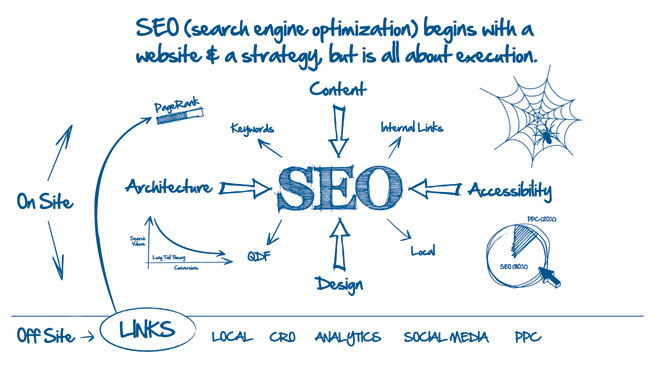 automotive search engine optimization